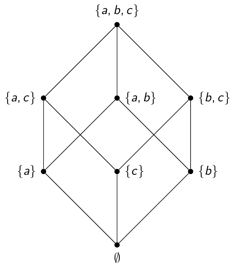 Discrete mathematics study center a hasse diagram for the subset relation ccuart Images