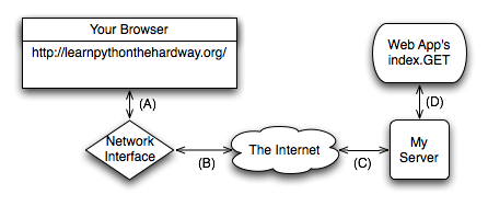 Exercise 51: Getting Input From A Browser — Learn Python The
